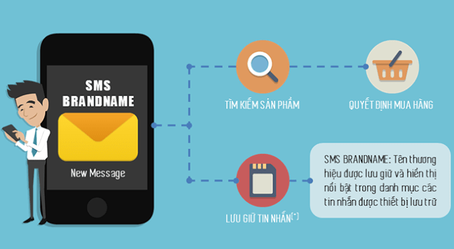 Sự khác nhau giữa SMS brandname và SMS marketing